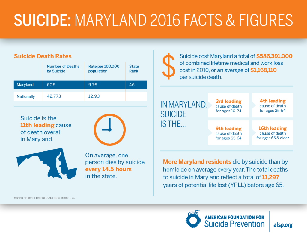 Maryland Facts National Suicide Prevention Week